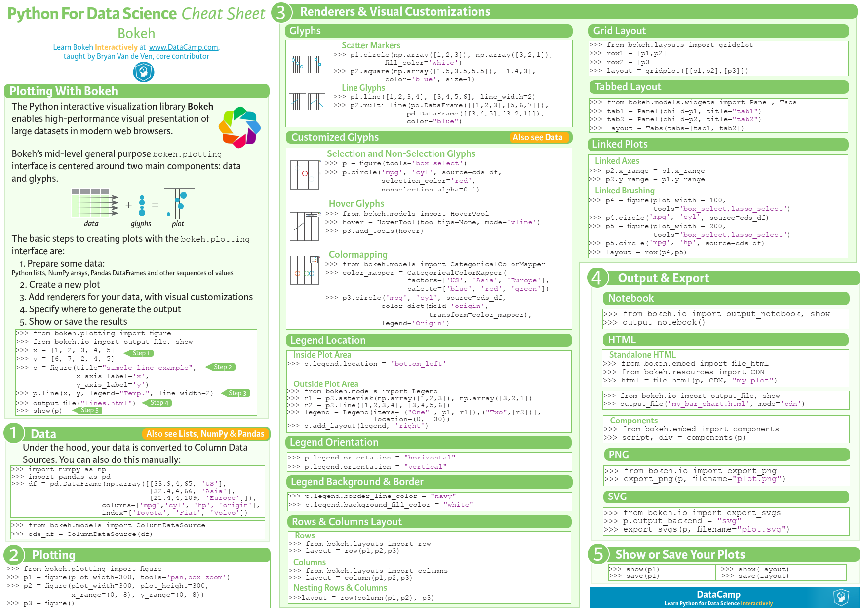 Bokeh Visualization - Python for Data Science [Cheat Sheet
