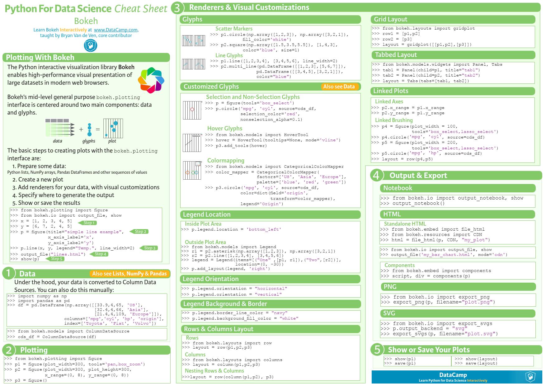 Bokeh Visualization - Python for Data Science [Cheat Sheet] | Credit