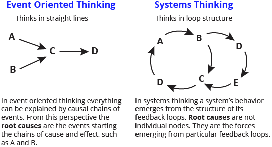 Diagram of event oriented thinking | #C3LDdt | Design + Thinking ...