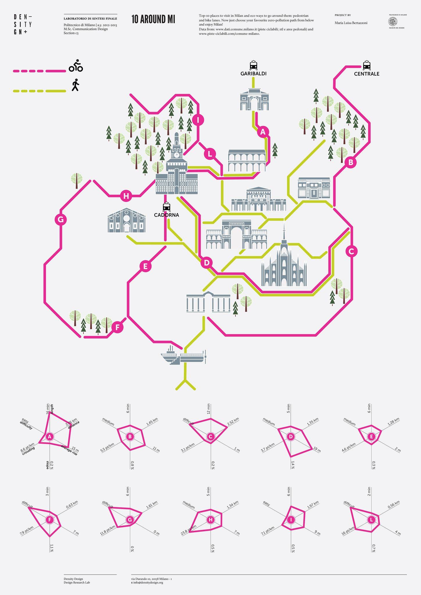 Density design | Around Mi Comparative Diagram I Effectiveness of Impact Radius on Site