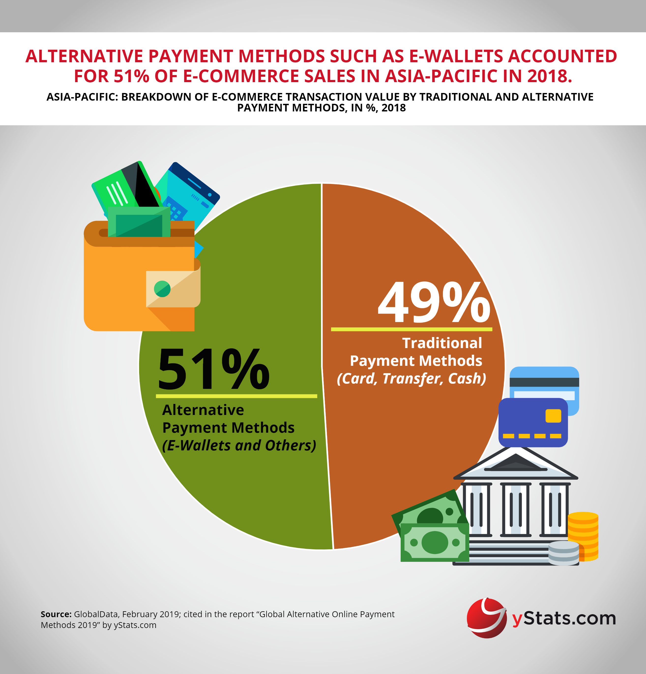 Free Infographic: Global Alternative Online Payment