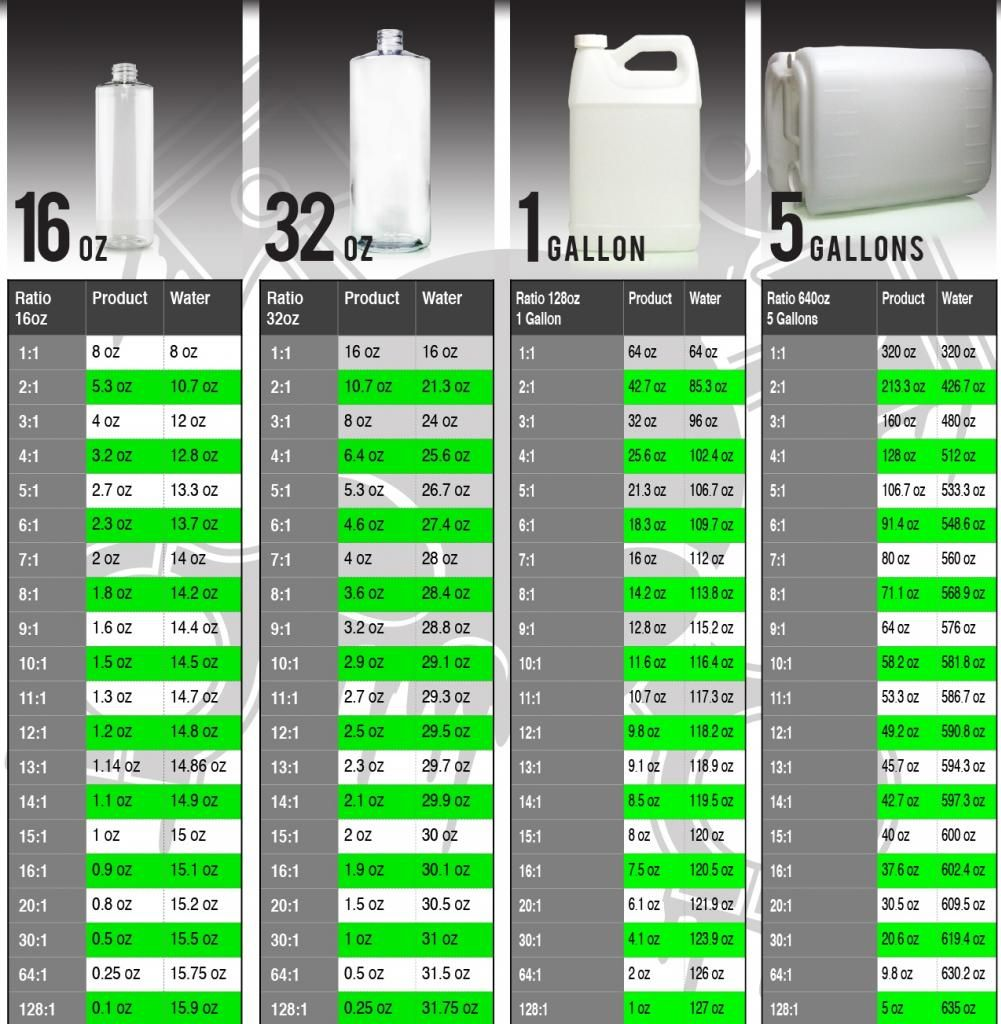 Dilution Ratio Chart Image Result From The Chemical Guys