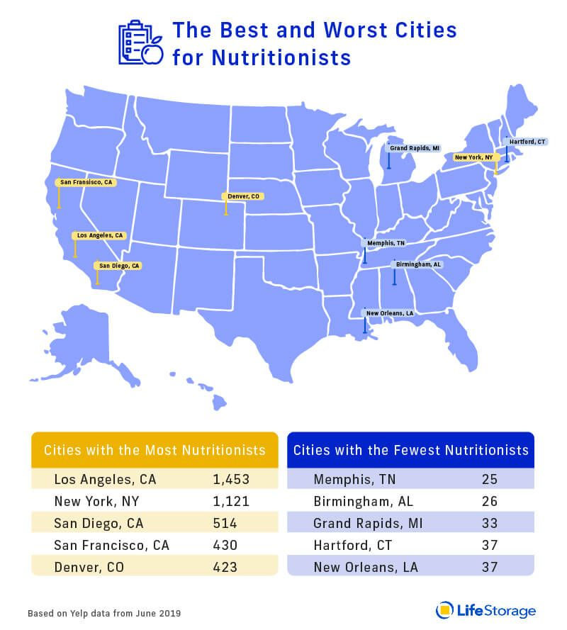 The Best Cities For Health And Fitness Health Fitness Cat