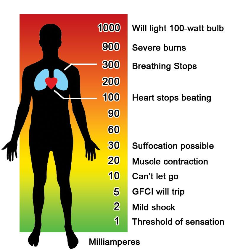 How electrical current affects the body chart … Tools