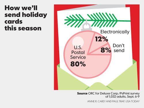 How will you send your holiday card?