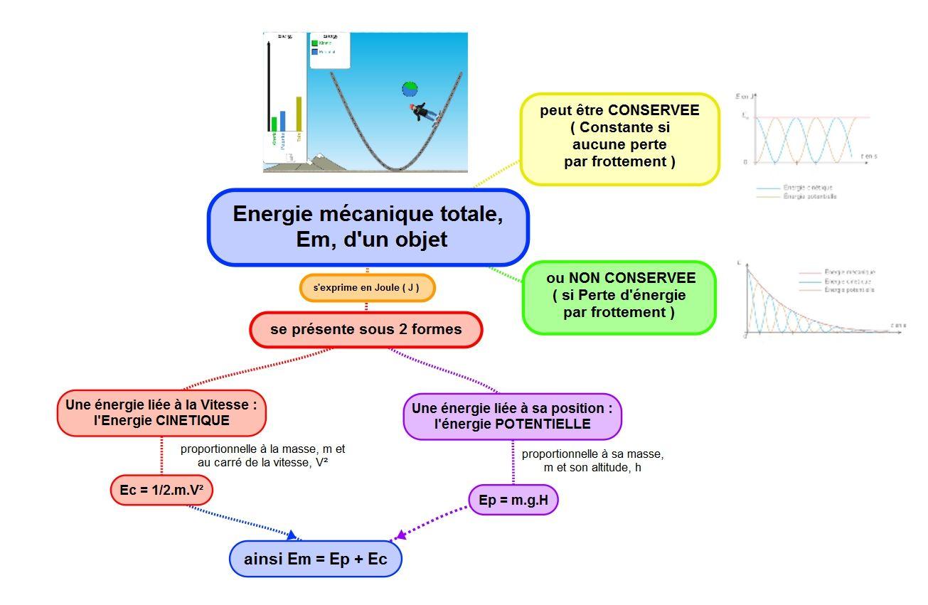 Cartes Mentales Chimie Et Energie 3eme Carte Mentale Physique Chimie College Carte Mentale Exemple