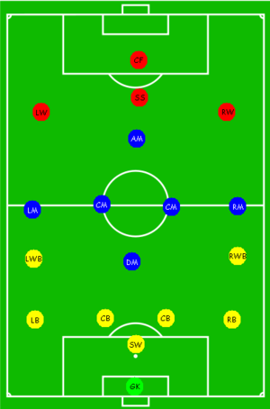 Positions Of Players On A Soccer Field Illustrated Soccer Field Soccer Soccer Coaching