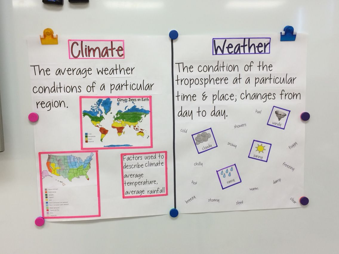 Climate vs weather anchor chart | Weather science, Teaching