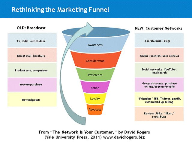 Rethinking the Marketing Funnel | David Rogers | Marketing funnel, Infographic marketing, Digital marketing trends
