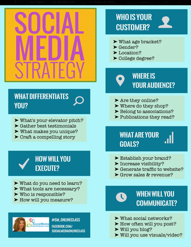 Social Media Strategy Social Media Planning Social Media Strategy Template Social Media Strategies