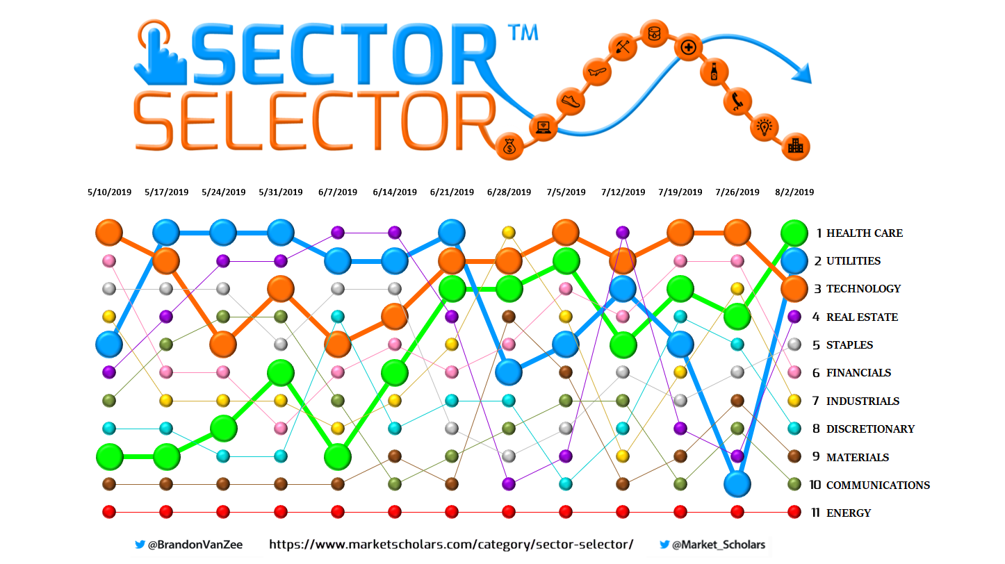 This week's SectorSelector from MarketScholars (With
