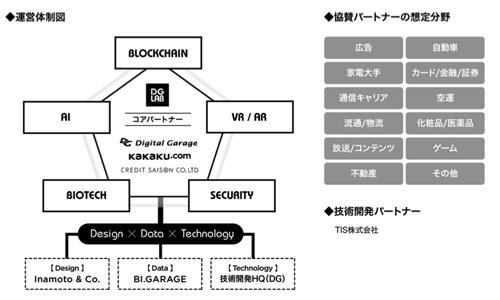 デジタルガレージ等3社 オープンイノベーション型の研究開発組織 Dg Lab 設立 パンフレット デザイン プレゼンテーション デザイン ウェブデザイン