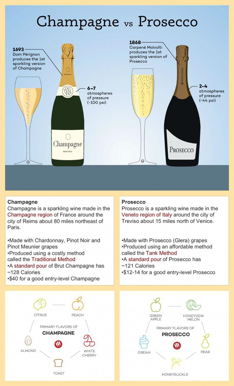 Champagne Vs Prosecco The Real Differences Wine Drinks