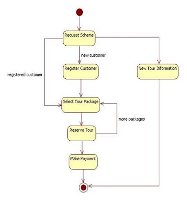 UML Diagrams for Tour Management | Programs and Notes for MCA