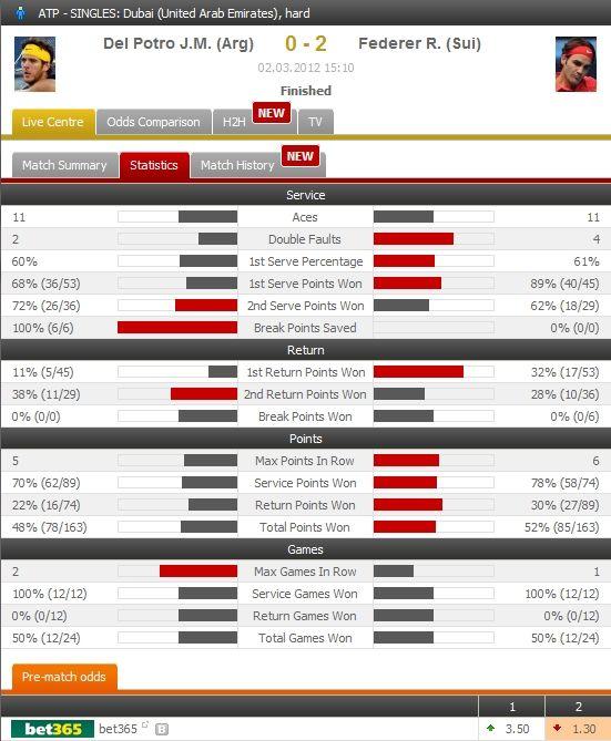 Pin By Flashscore On Tennis Stats Pinterest Match Highlights