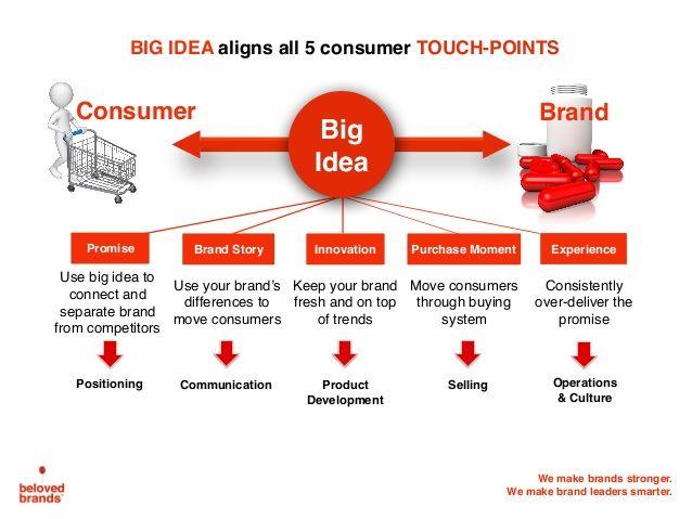 5 Consumer Touchpoints Should Align Under Big Idea Framework Alignment Brand Story Brand Development
