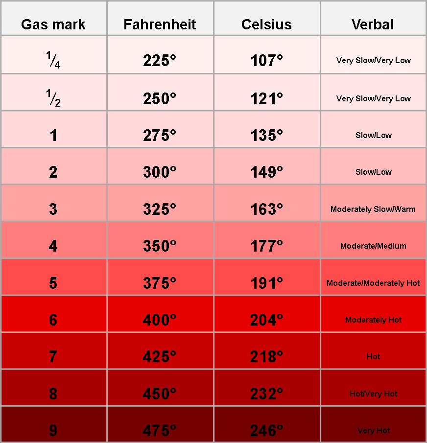 Cooking Temp Conversion Charts Ibovnathandedecker