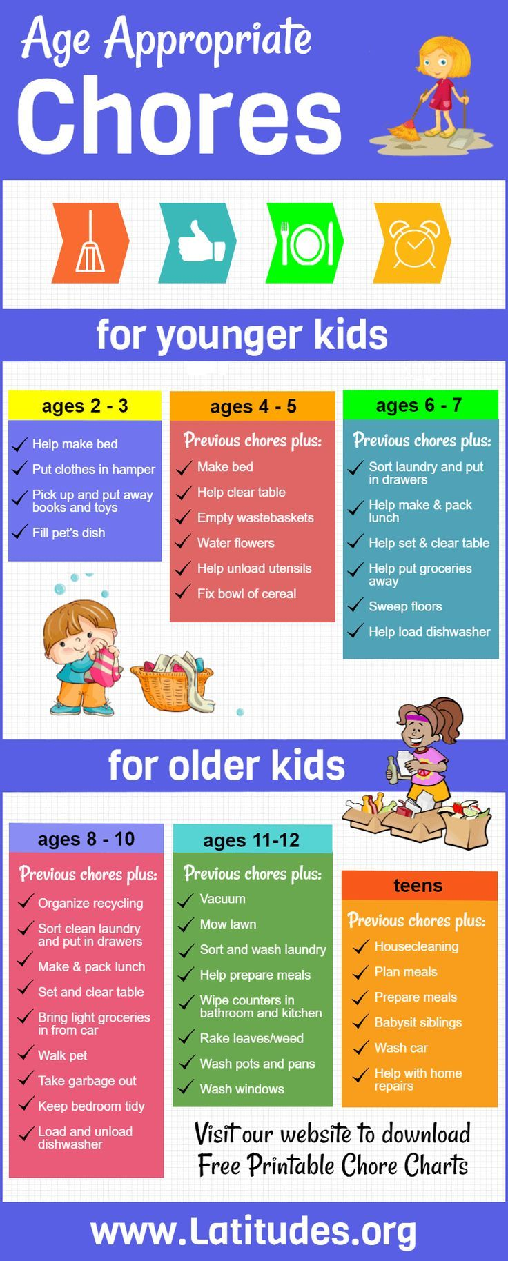 Age Appropriate Toys Chart : Age appropriate chores for kids infographic easy