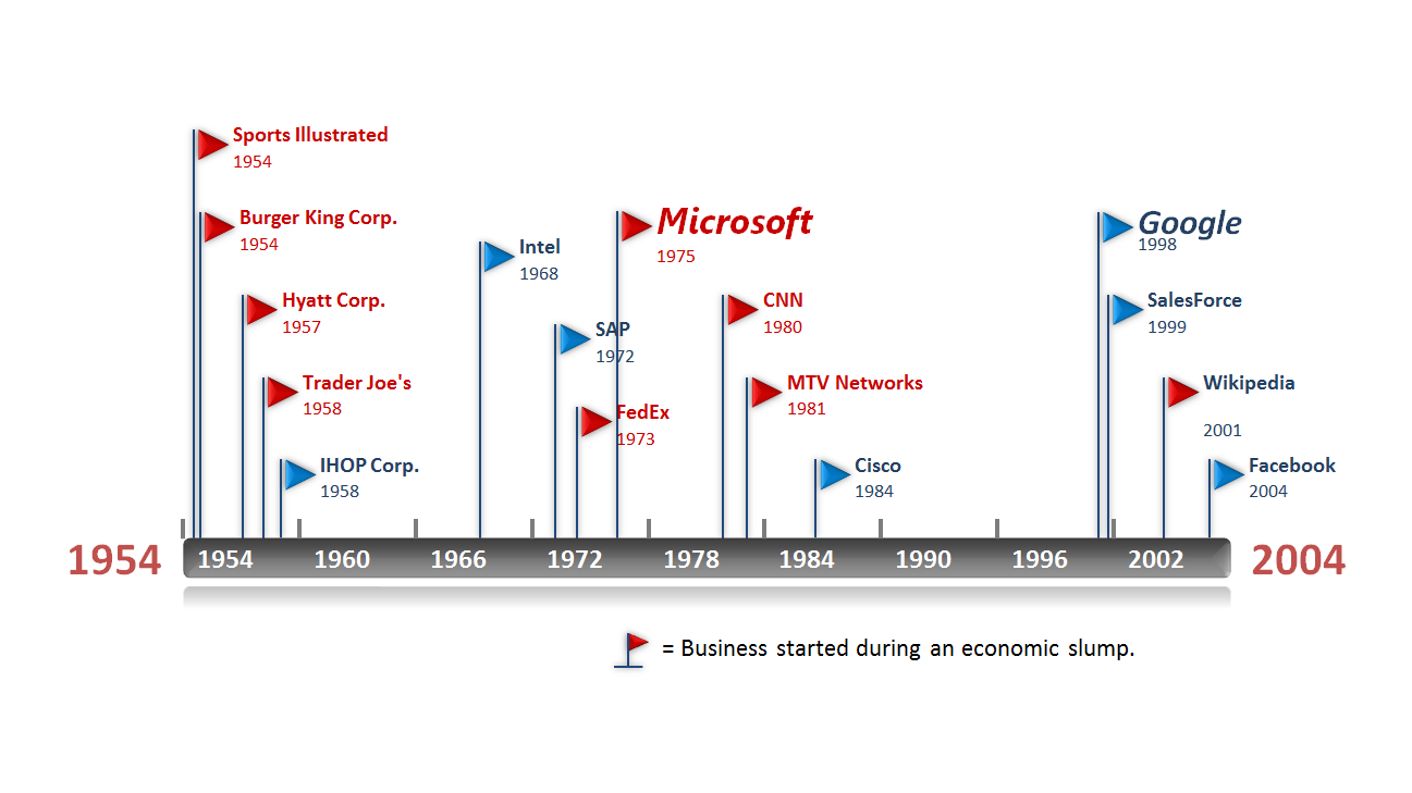 Historical Timeline Template Made In Point With Maker From Office
