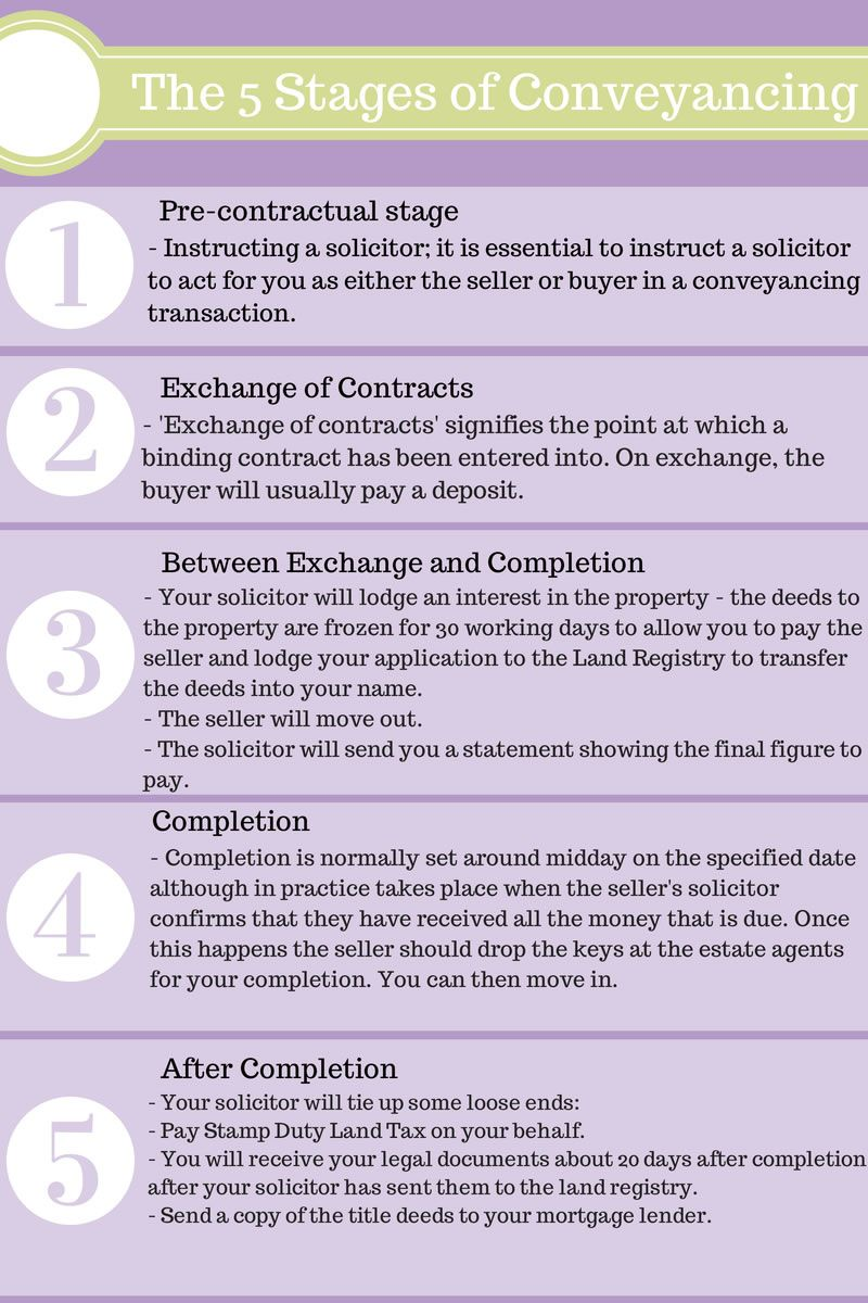 The 5 main stages to conveyancing 3 conveyancing 3 pinterest the 5 main stages to conveyancing solutioingenieria Choice Image