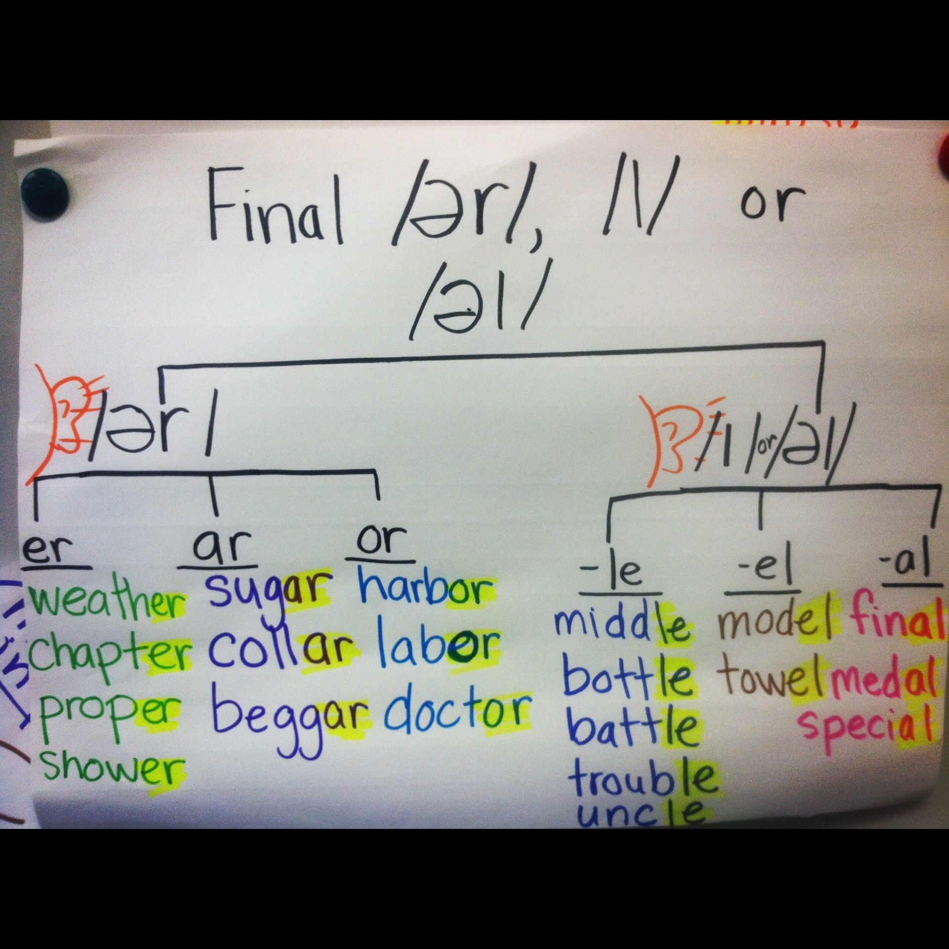 Thinking Maps Tree Map For Spelling Words