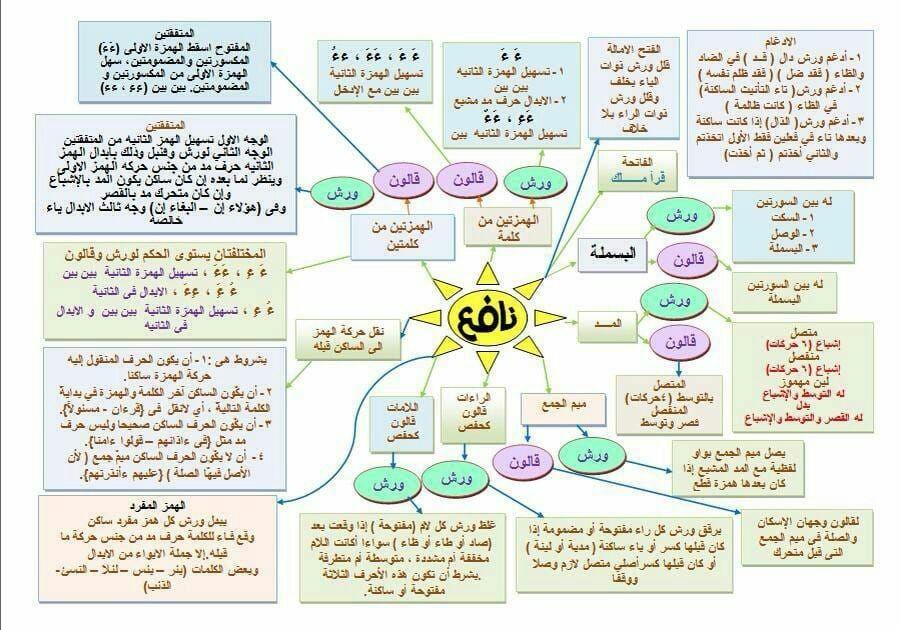 هذه بطاقة تجمع اصول الامام نافع بروييه Quran Quotes Pdf Books Quotes