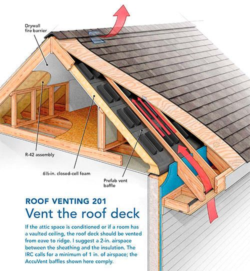 Vented Vs Unvented Attics Advantage And Disadvantage Best Online Engineering Resource Building A House Attic Renovation Roof