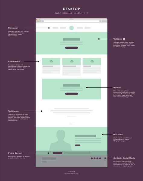 Corso webdesign layout da web progetti di siti web e for Siti di design