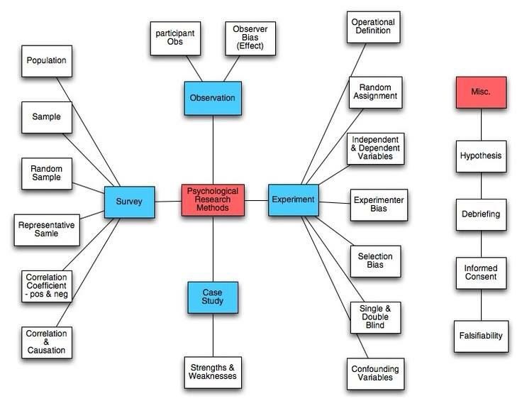 Psychological Research Methods Psychology Research Research Methods Research Writing
