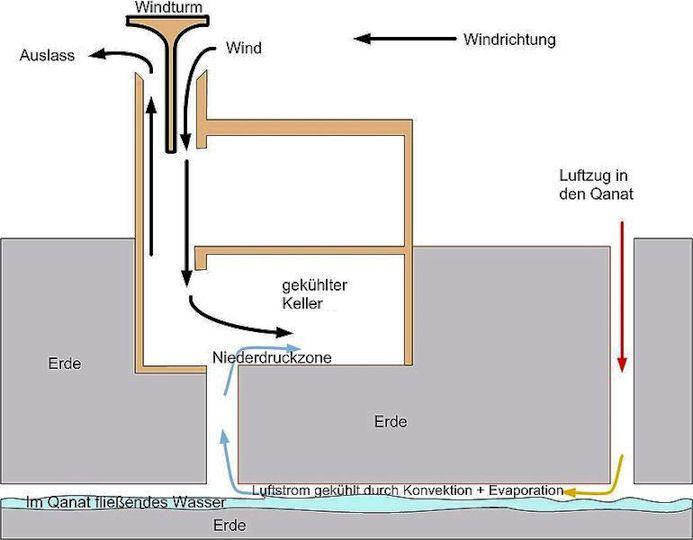 bildergebnis f r funktion windturm kindergarden pinterest architektur luft und technik. Black Bedroom Furniture Sets. Home Design Ideas