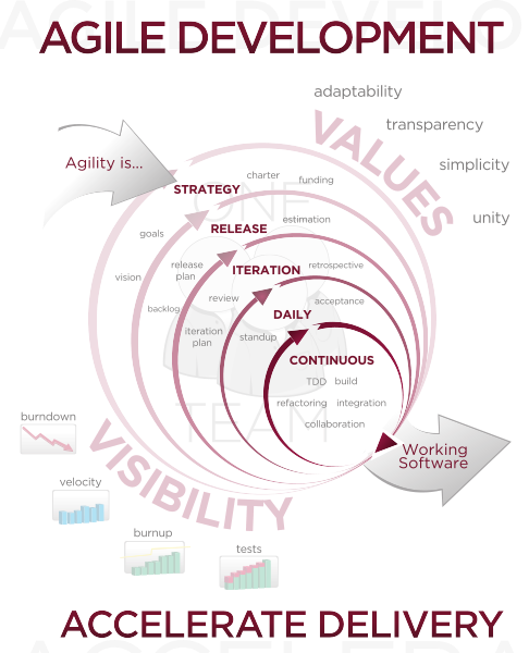 agile development methodology Agile software development is a set of methods that result in fast and frequent  delivery of value to your customers it promotes well planned, small iterations by.