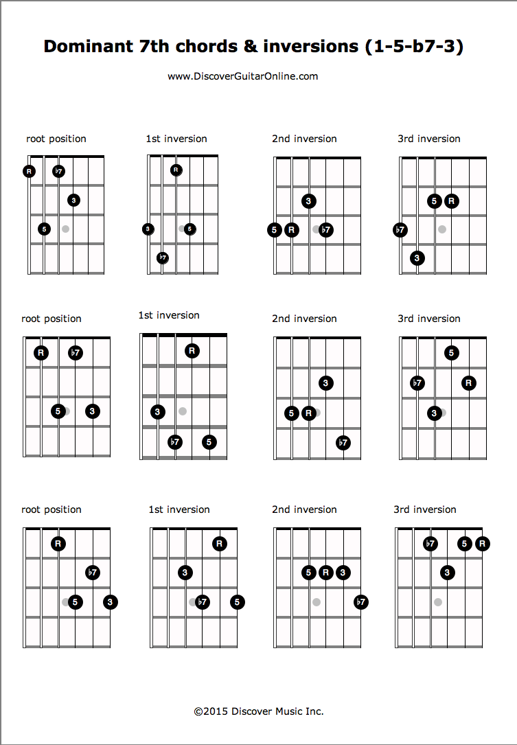 Dominant 7th R 5 B7 3 Inversions Discover Guitar Online Learn