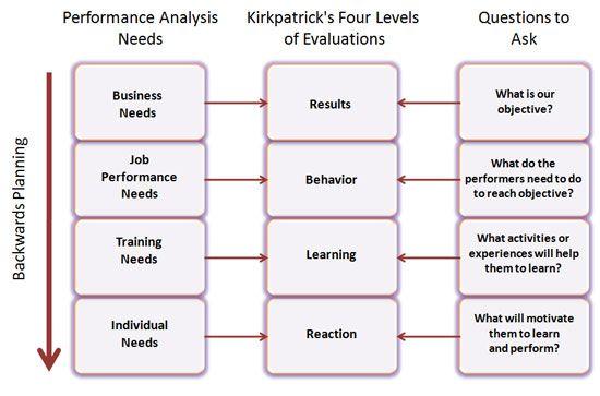 Budget \u2013 Variance Analysis - Google Search Accounting Pinterest - needs analysis