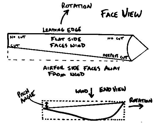basic wind turbine concepts  terminology