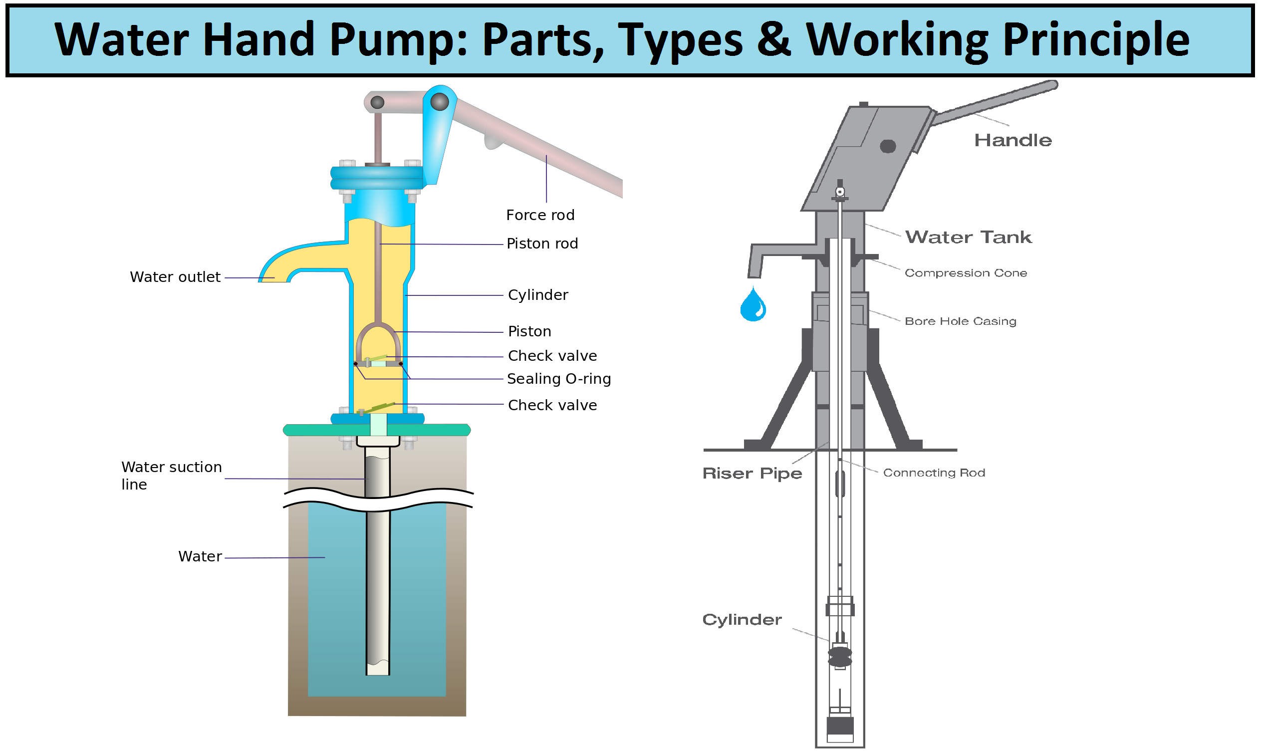 Water Hand Pump Parts Types In 2020 Hand Water Pump Hand Pump Pumps