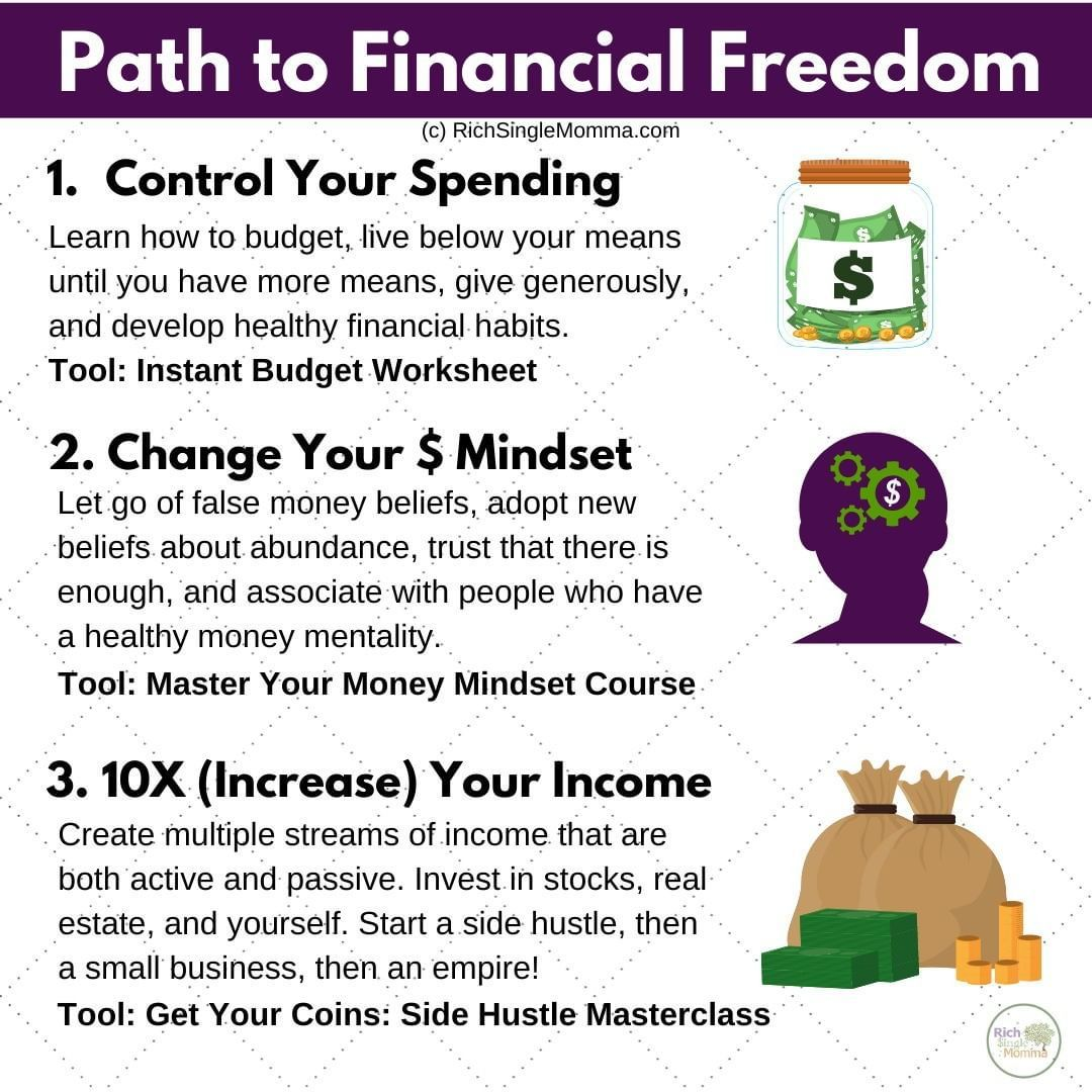 There Are Three Steps To Financial Freedom 1 Learn How