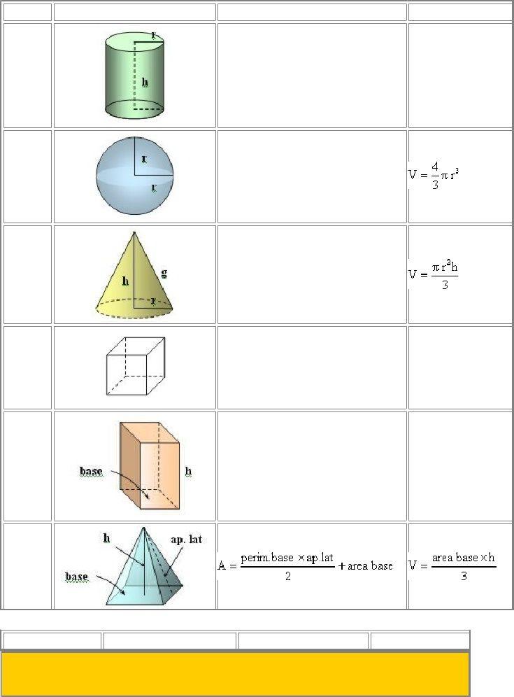 Fórmulas De área Y Volumen De Cuerpos Geométricos Volumen De Cuerpos Geometricos Geometrico Volumenes