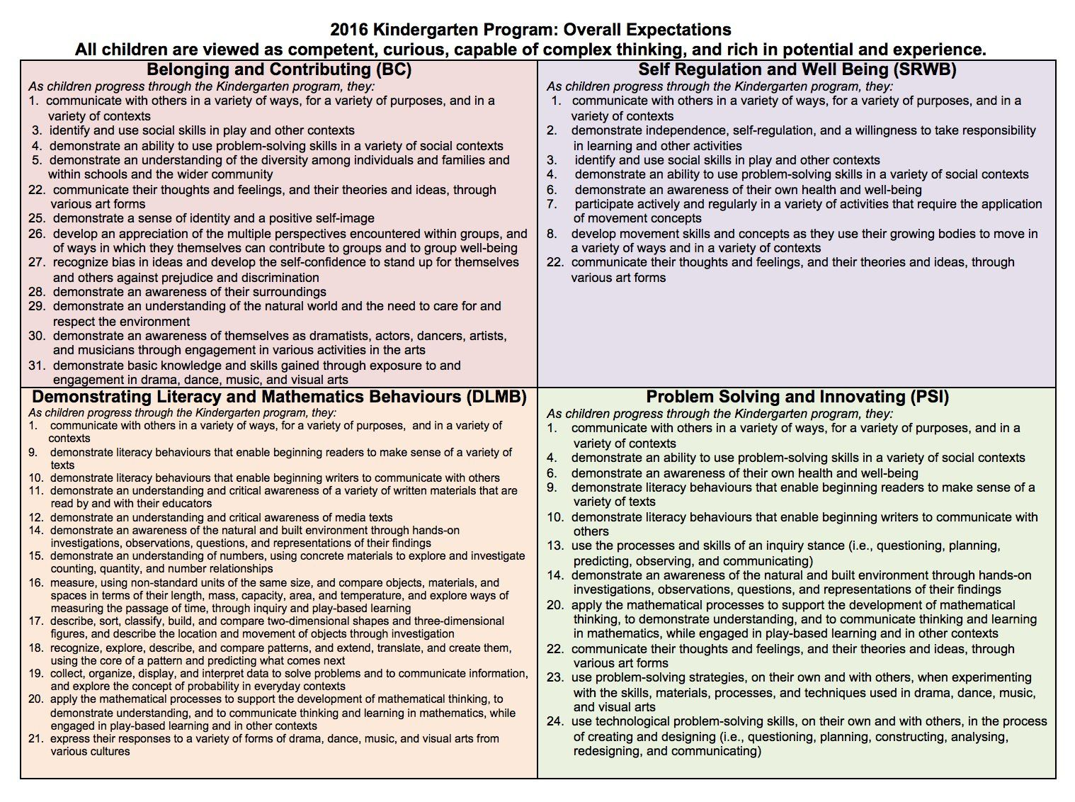 Kelly Wright On Twitter Kindergarten Report Cards Report Card Comments Kindergarten Assessment