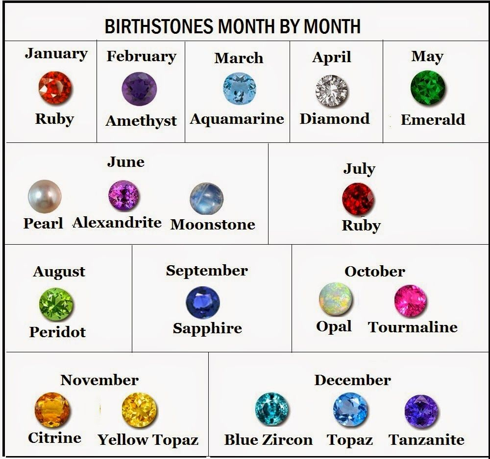 When could someone gift gemstones as a gift to someone special when could someone gift gemstones as a gift to someone special birthstones chartbirthstones by monthbirth nvjuhfo Image collections