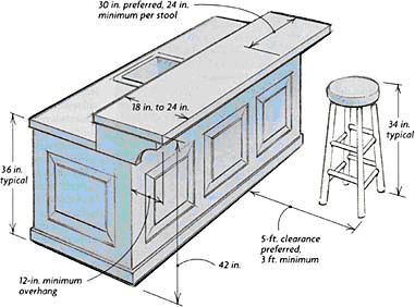 Building A Breakfast Bar Dimensions Bars Are Generally Constructed