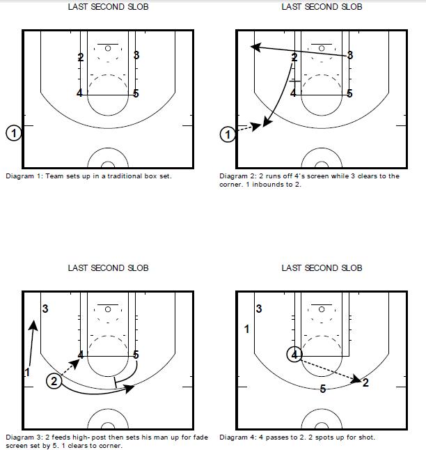 Basketball Coaching Toolbox: NBA - SLOB SAN ANTONIO SPURS - 3 PLAYS ...