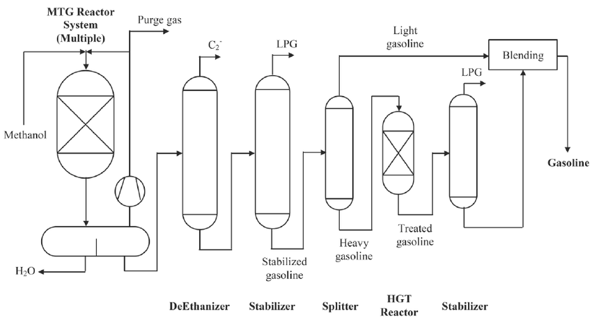 Fig-2-Methanol-to-gasoline-process-flow-diagram-24.png