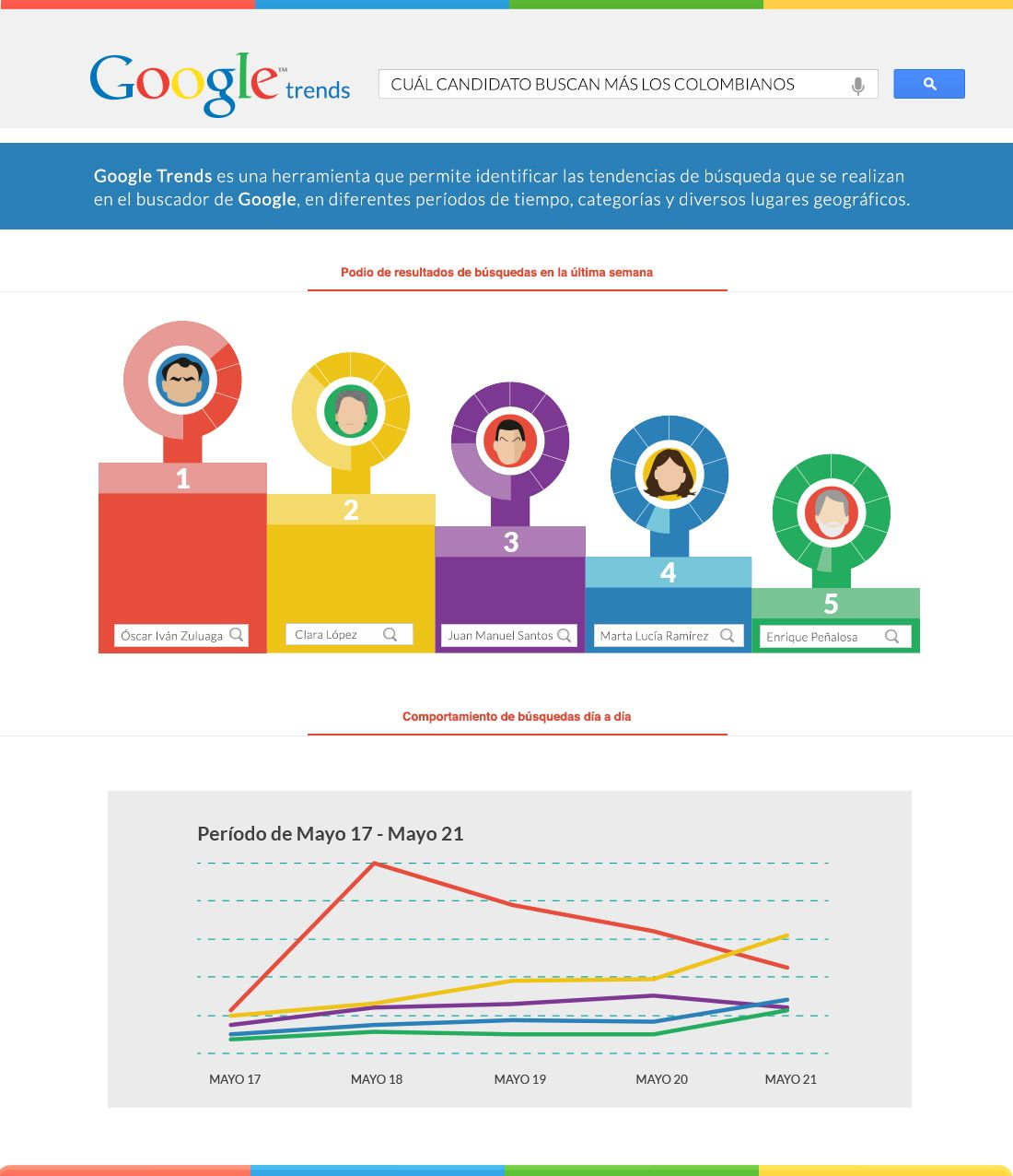 Tendencias de búsqueda Google