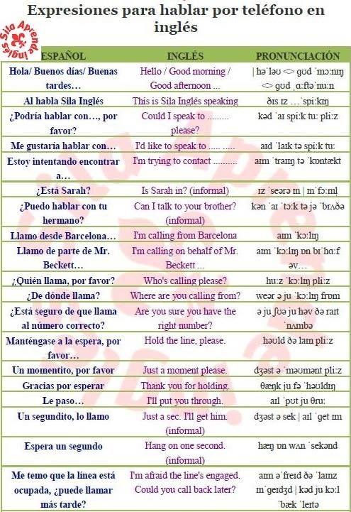 Vocabulario útil Para Hablar Por Teléfono En Inglés Con Pdf Y Pronunciación Learn English English Phrases English Words