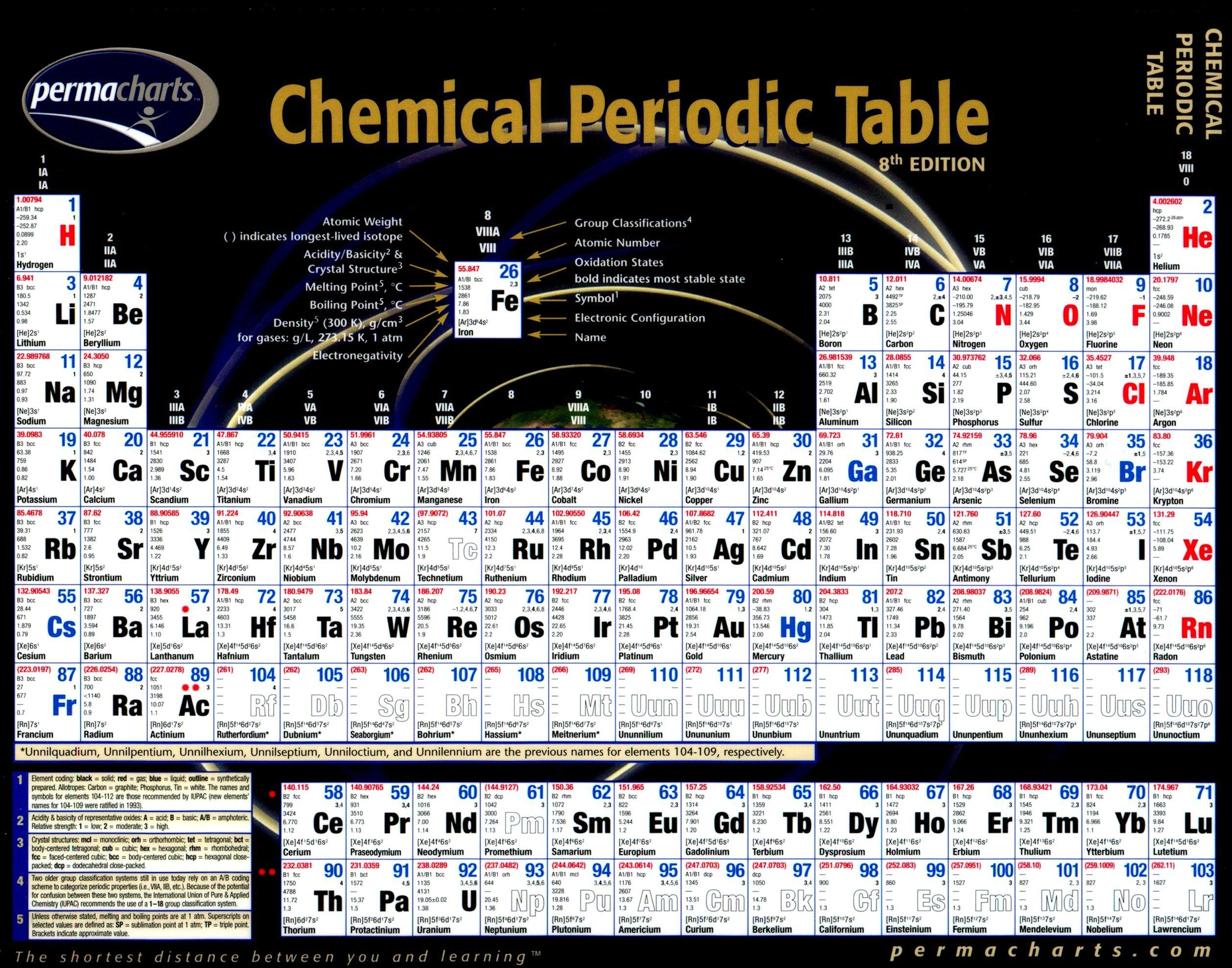 Periodic table of the elements chemistry pinterest - Chemistry periodic table of elements ...