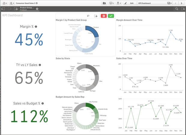 Qlik Sense dashboard | Data visualization | Kpi dashboard