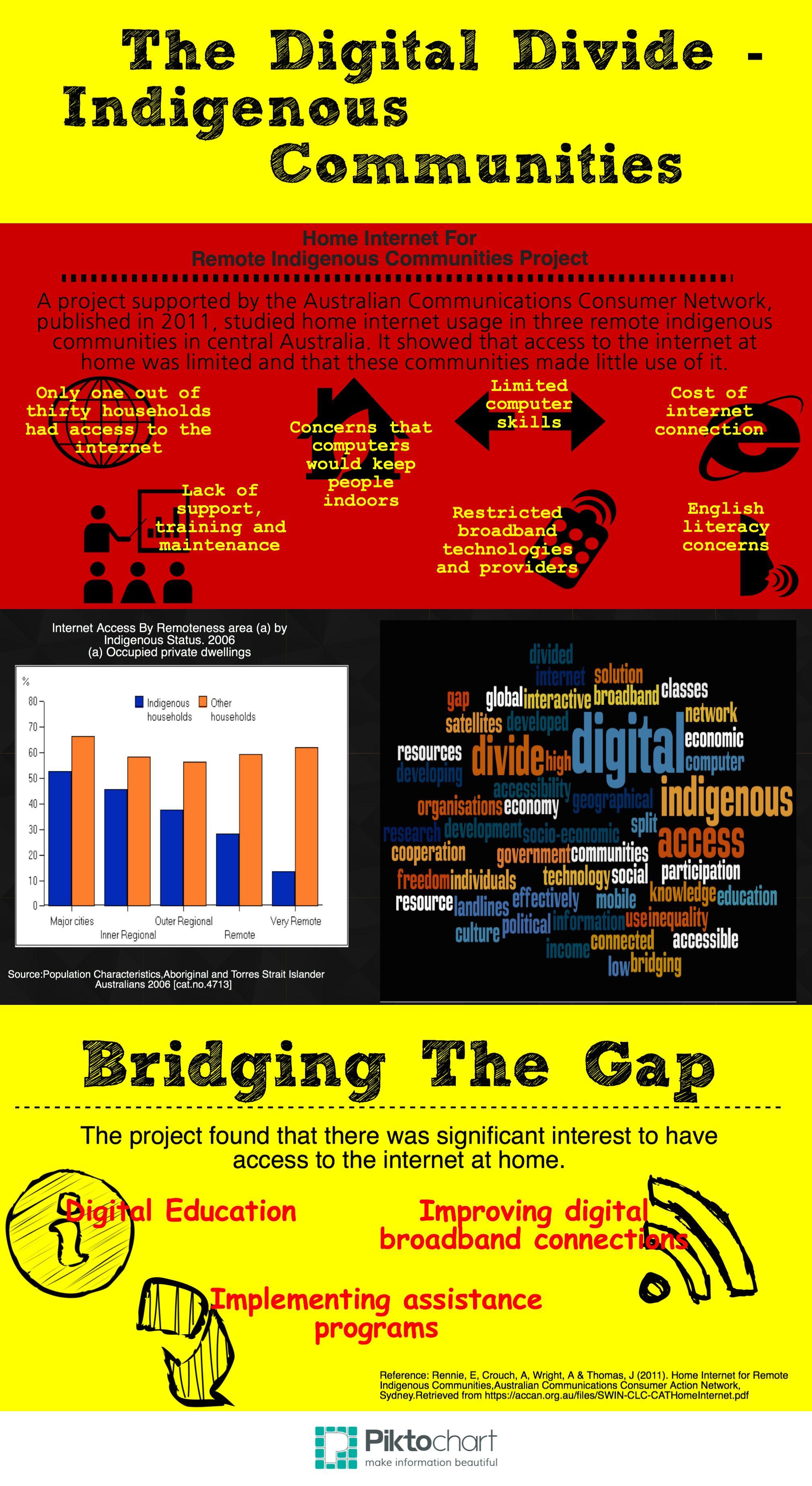 Digital divide essay