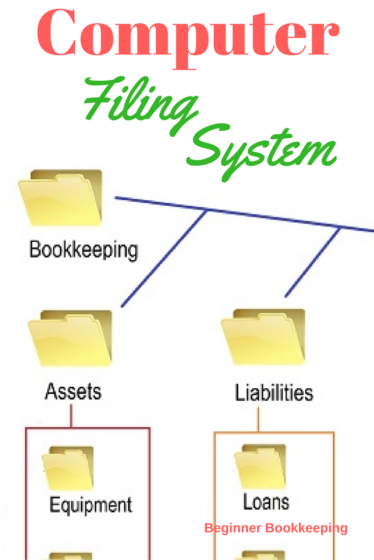 Computer filing system setup quick guide business digital and computer filing system the digital or online option for business bookkeeping records learn baditri Gallery