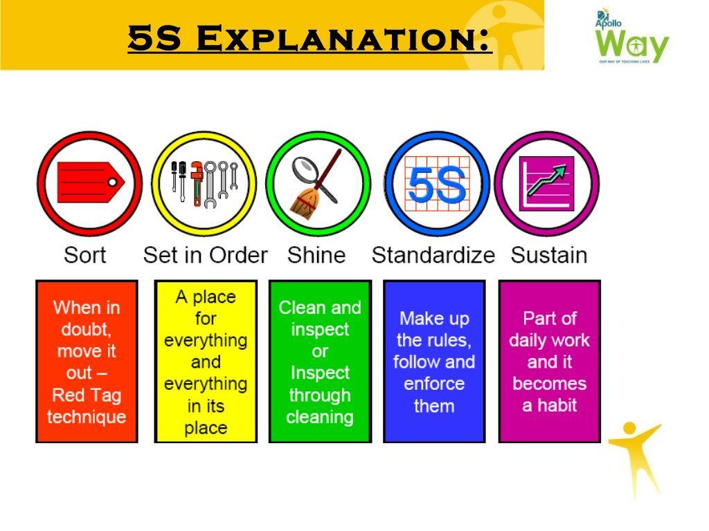 5s Explanation