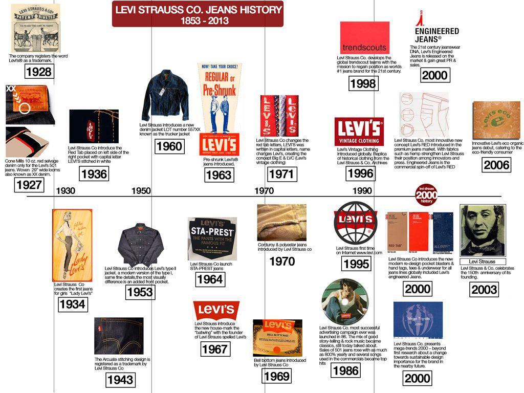 details taken from levi strauss history timeline illustrations kenneth buddha jeans piins. Black Bedroom Furniture Sets. Home Design Ideas